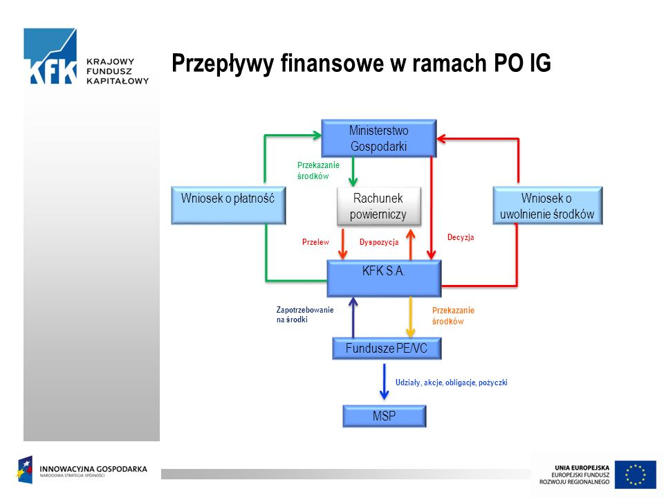 Przepływy finansowe w ramach PO IG