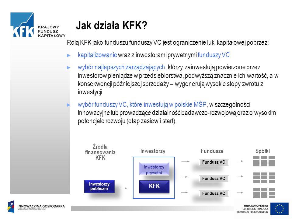 Źródła finansowania KFK