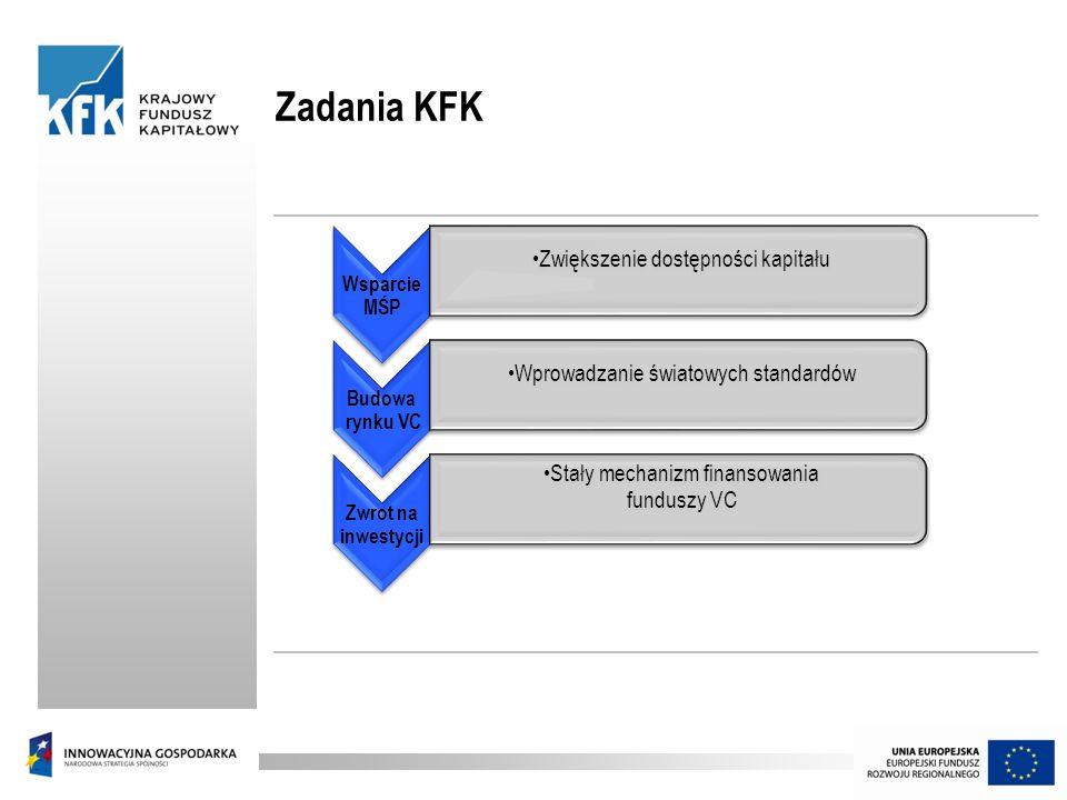 Zadania KFK Zwiększenie dostępności kapitału