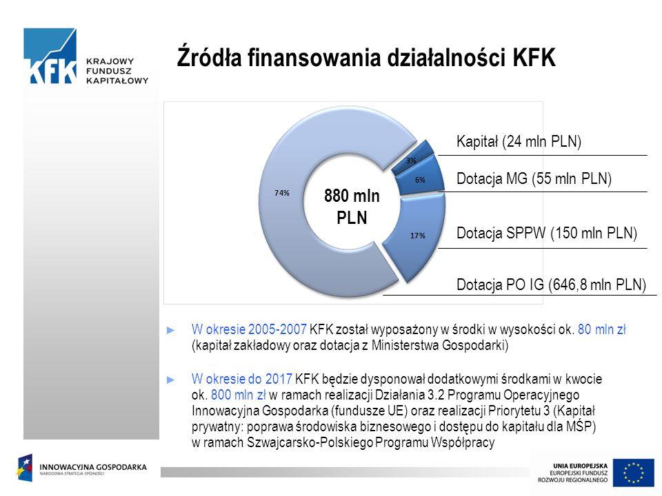 Źródła finansowania działalności KFK