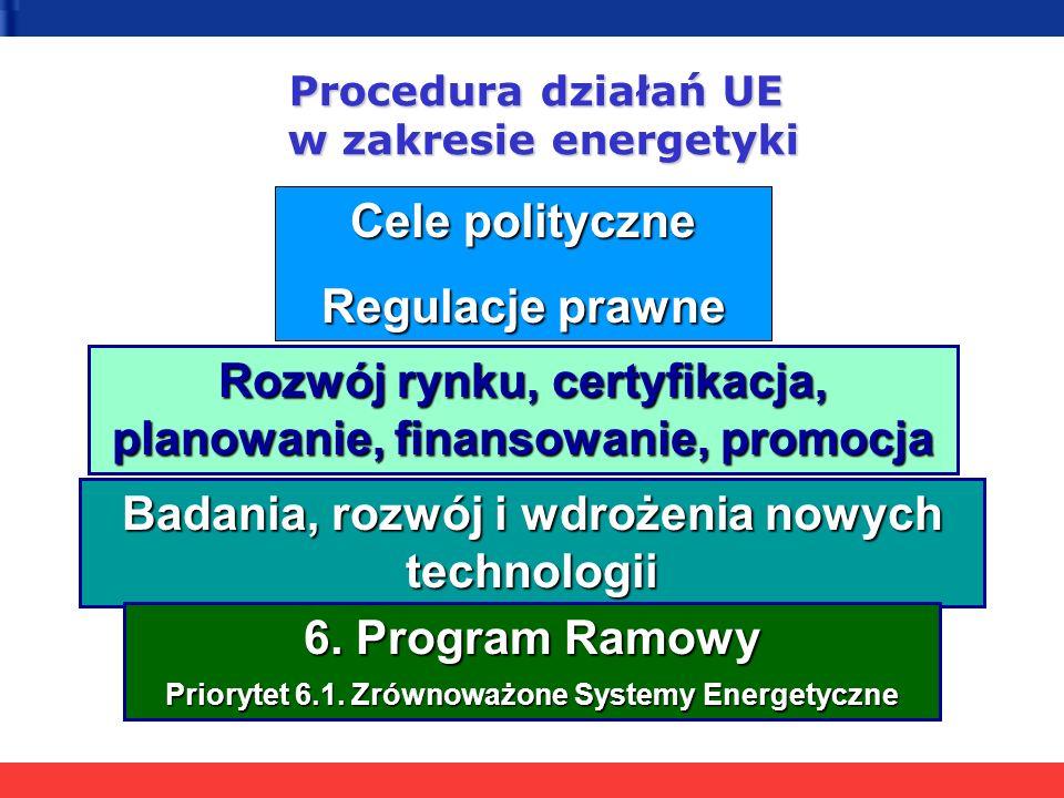 Rozwój rynku, certyfikacja, planowanie, finansowanie, promocja