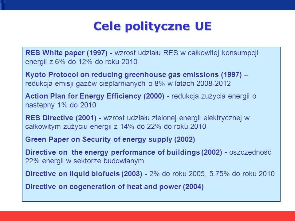 Cele polityczne UE RES White paper (1997) - wzrost udziału RES w całkowitej konsumpcji energii z 6% do 12% do roku 2010.
