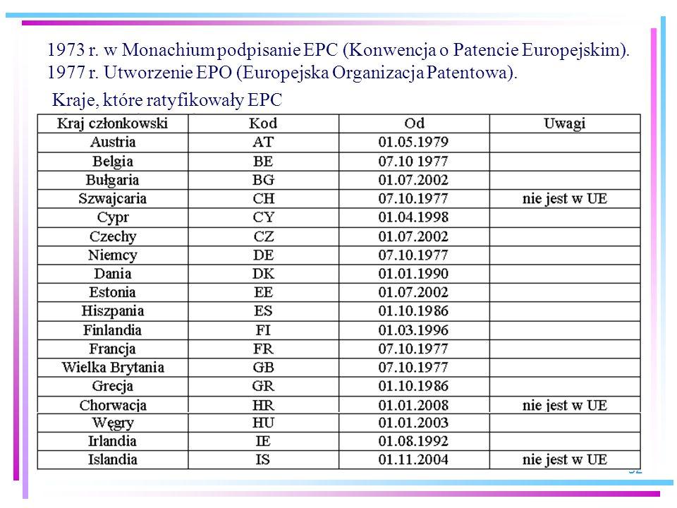 1973 r. w Monachium podpisanie EPC (Konwencja o Patencie Europejskim).