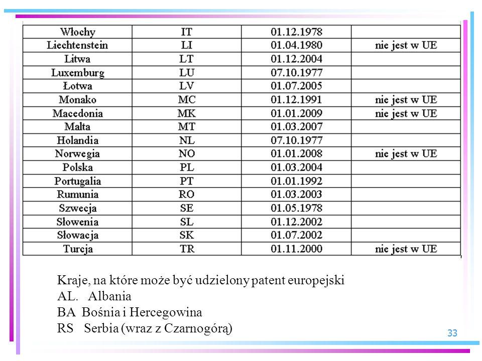 Kraje, na które może być udzielony patent europejski