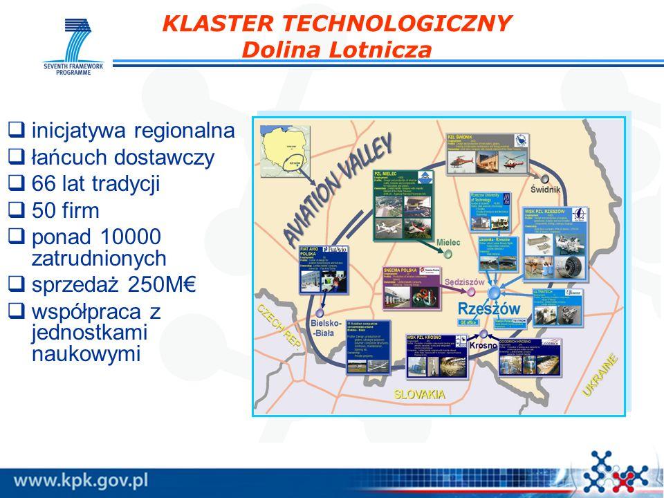 KLASTER TECHNOLOGICZNY Dolina Lotnicza