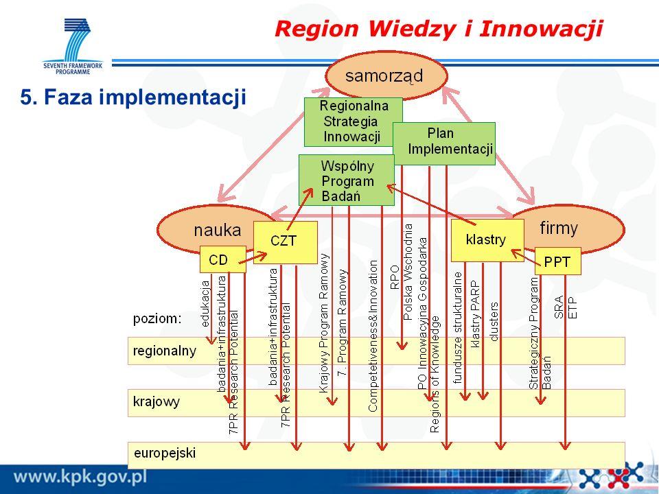 Region Wiedzy i Innowacji