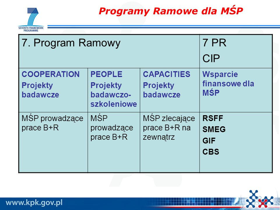 Programy Ramowe dla MŚP