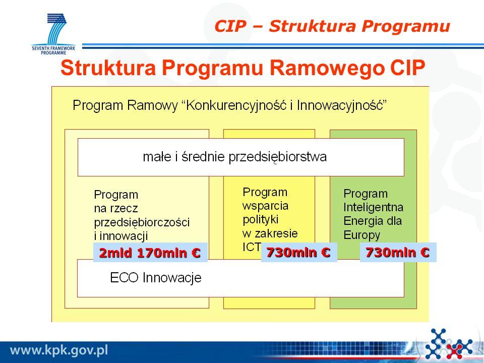 CIP – Struktura Programu