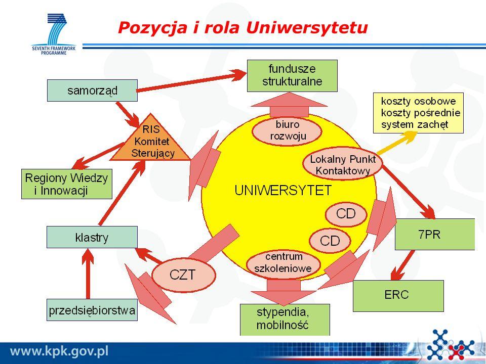 Pozycja i rola Uniwersytetu