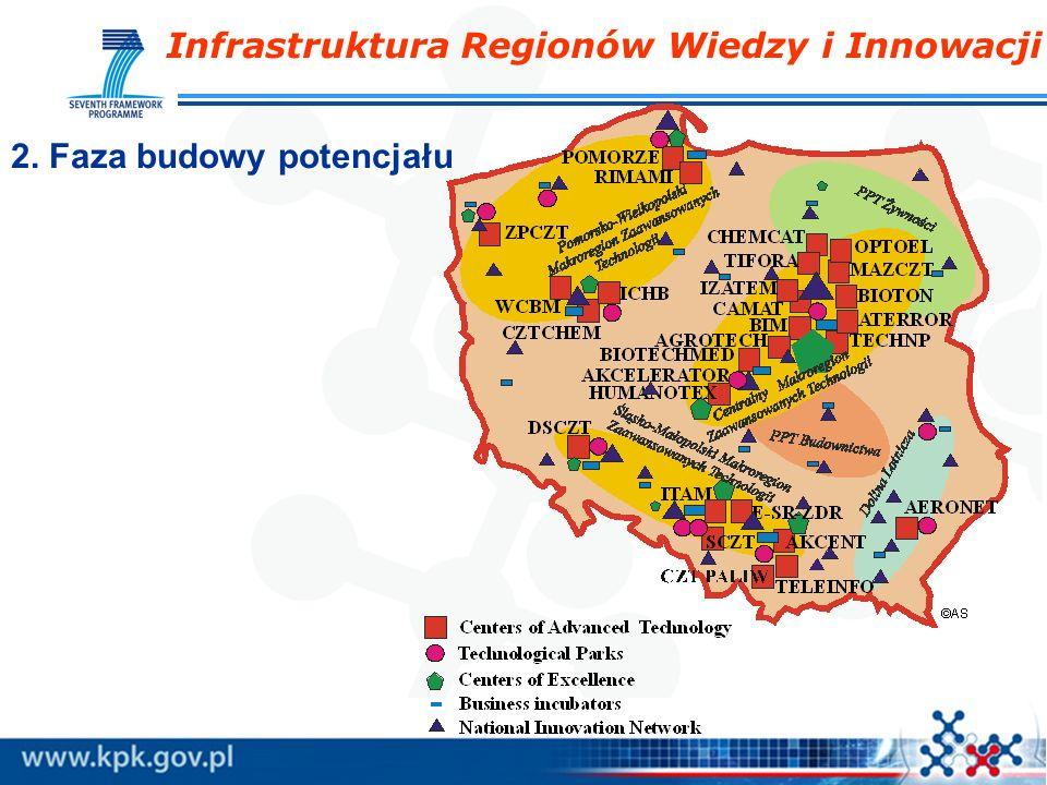 Infrastruktura Regionów Wiedzy i Innowacji