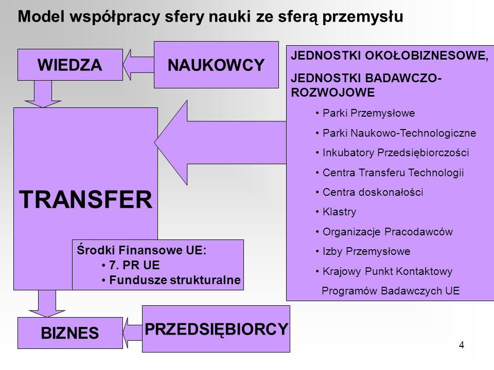 TRANSFER Model współpracy sfery nauki ze sferą przemysłu NAUKOWCY