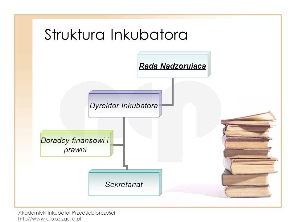 Struktura Inkubatora Akademicki Inkubator Przedsiębiorczości http//www.aip.uz.zgora.pl