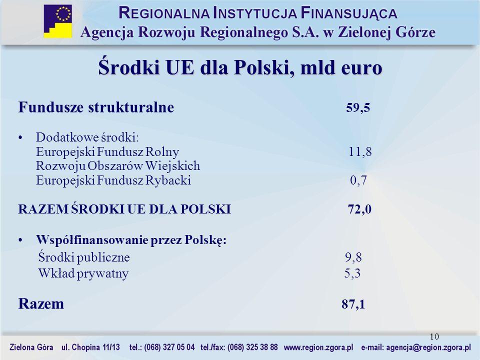 Środki UE dla Polski, mld euro
