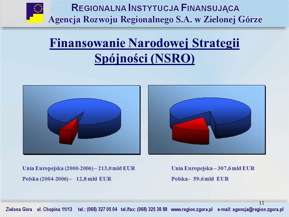 Finansowanie Narodowej Strategii Spójności (NSRO)