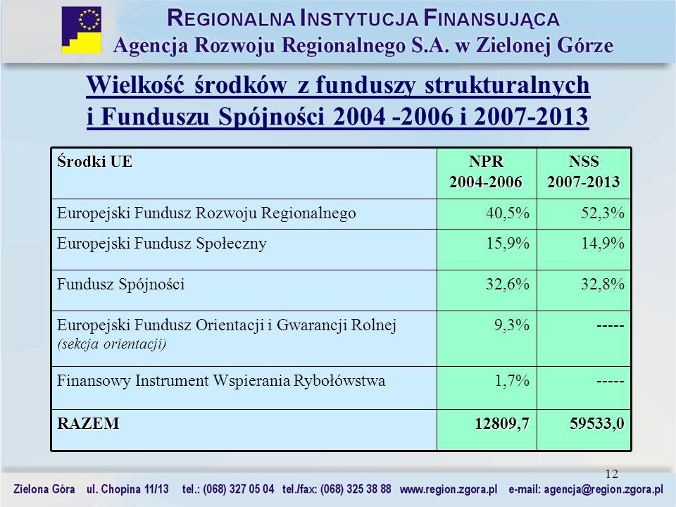Wielkość środków z funduszy strukturalnych i Funduszu Spójności 2004 -2006 i 2007-2013
