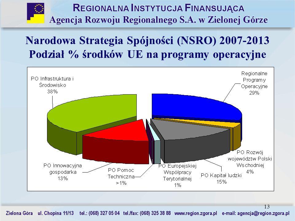 Narodowa Strategia Spójności (NSRO) 2007-2013 Podział % środków UE na programy operacyjne