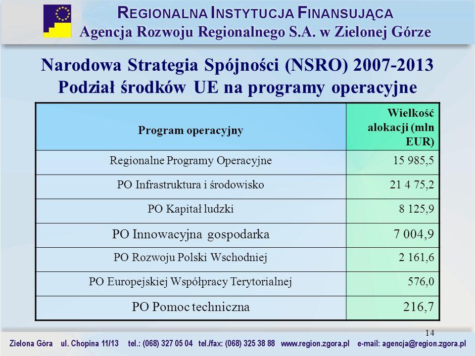 Narodowa Strategia Spójności (NSRO) 2007-2013 Podział środków UE na programy operacyjne