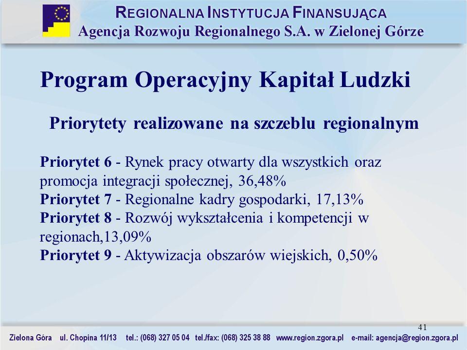 Priorytety realizowane na szczeblu regionalnym