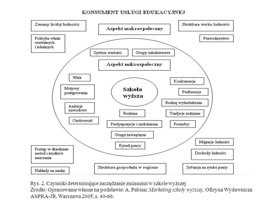 Rys. 2. Czynniki determinujące zarządzanie zmianami w szkole wyższej
