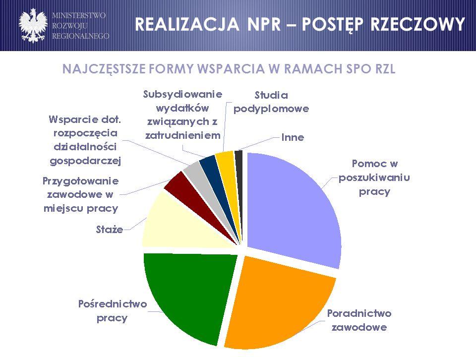 NAJCZĘSTSZE FORMY WSPARCIA W RAMACH SPO RZL
