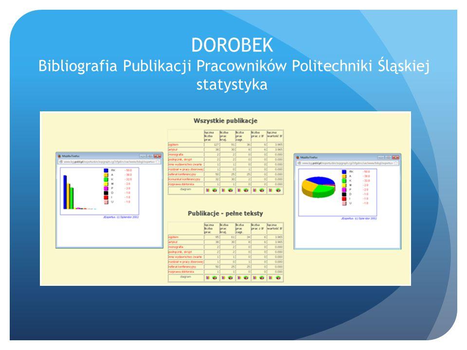 DOROBEK Bibliografia Publikacji Pracowników Politechniki Śląskiej statystyka