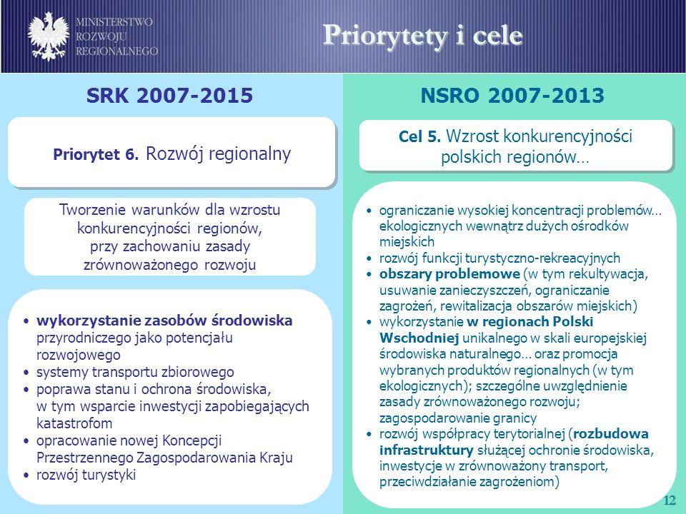 Priorytety i cele SRK 2007-2015 NSRO 2007-2013