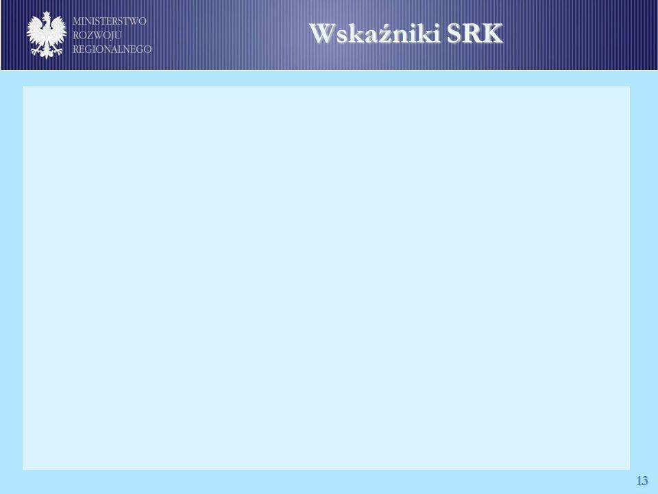 Wskaźniki SRK