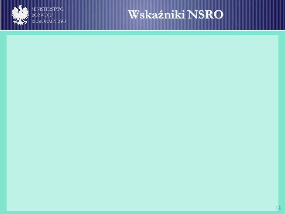 Wskaźniki NSRO