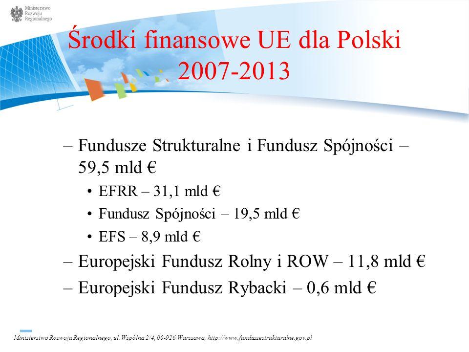 Środki finansowe UE dla Polski 2007-2013