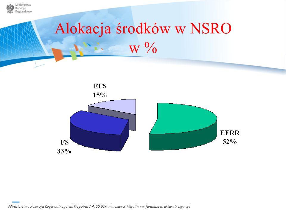 Alokacja środków w NSRO w %