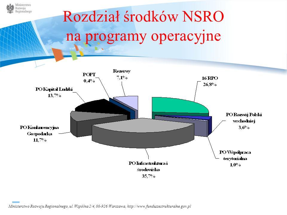 Rozdział środków NSRO na programy operacyjne
