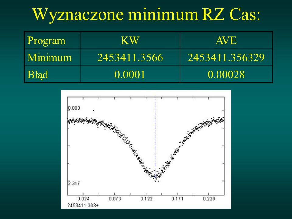 Wyznaczone minimum RZ Cas: