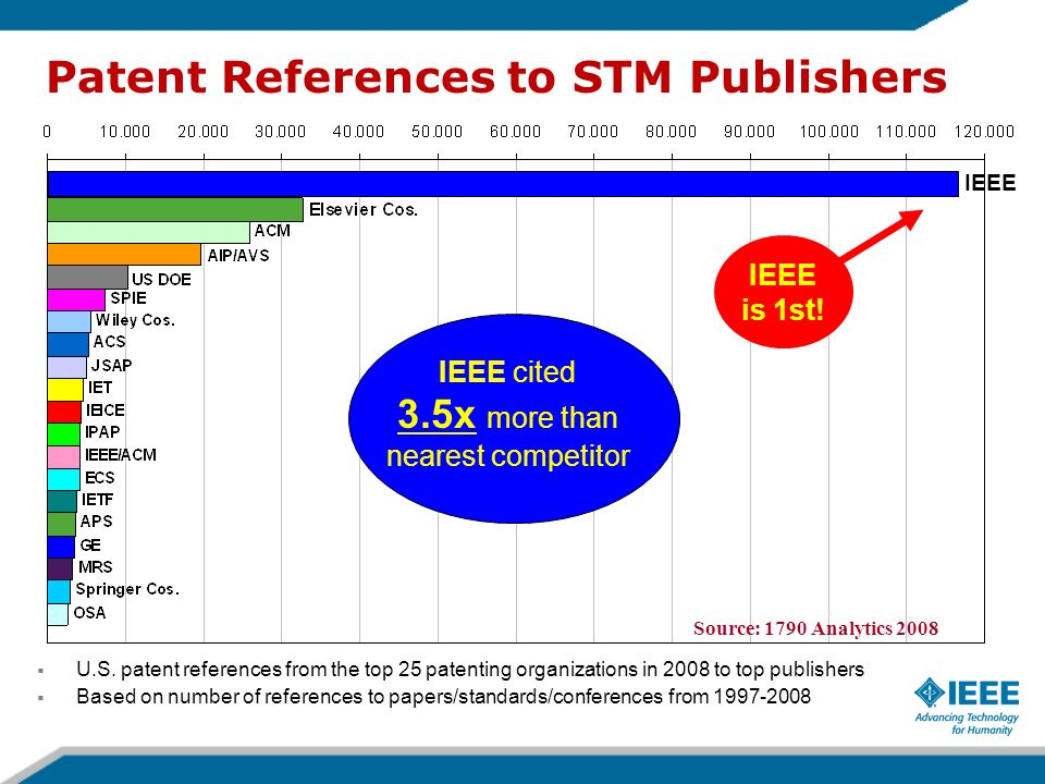 Patent References to STM Publishers