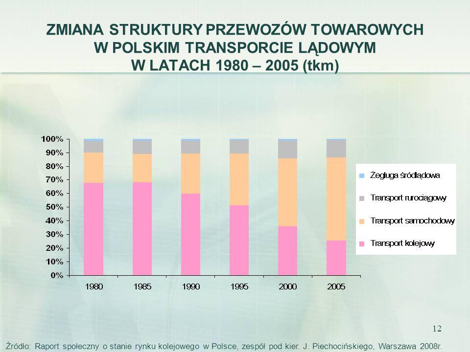 ZMIANA STRUKTURY PRZEWOZÓW TOWAROWYCH W POLSKIM TRANSPORCIE LĄDOWYM W LATACH 1980 – 2005 (tkm)