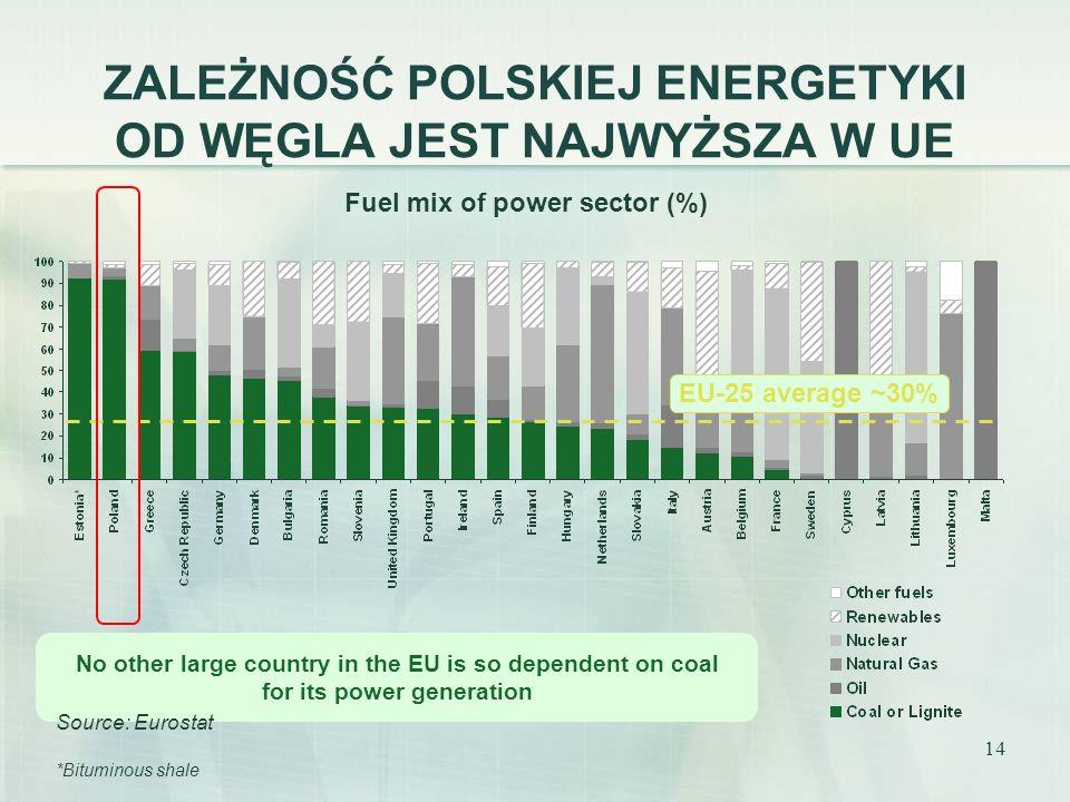 ZALEŻNOŚĆ POLSKIEJ ENERGETYKI OD WĘGLA JEST NAJWYŻSZA W UE