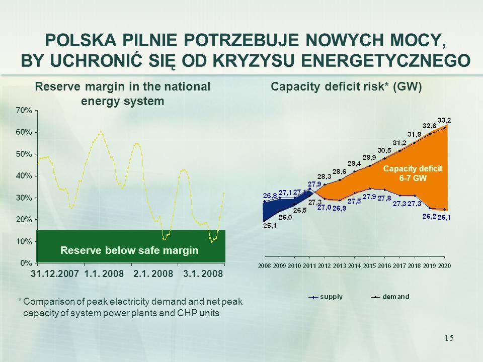 POLSKA PILNIE POTRZEBUJE NOWYCH MOCY, BY UCHRONIĆ SIĘ OD KRYZYSU ENERGETYCZNEGO