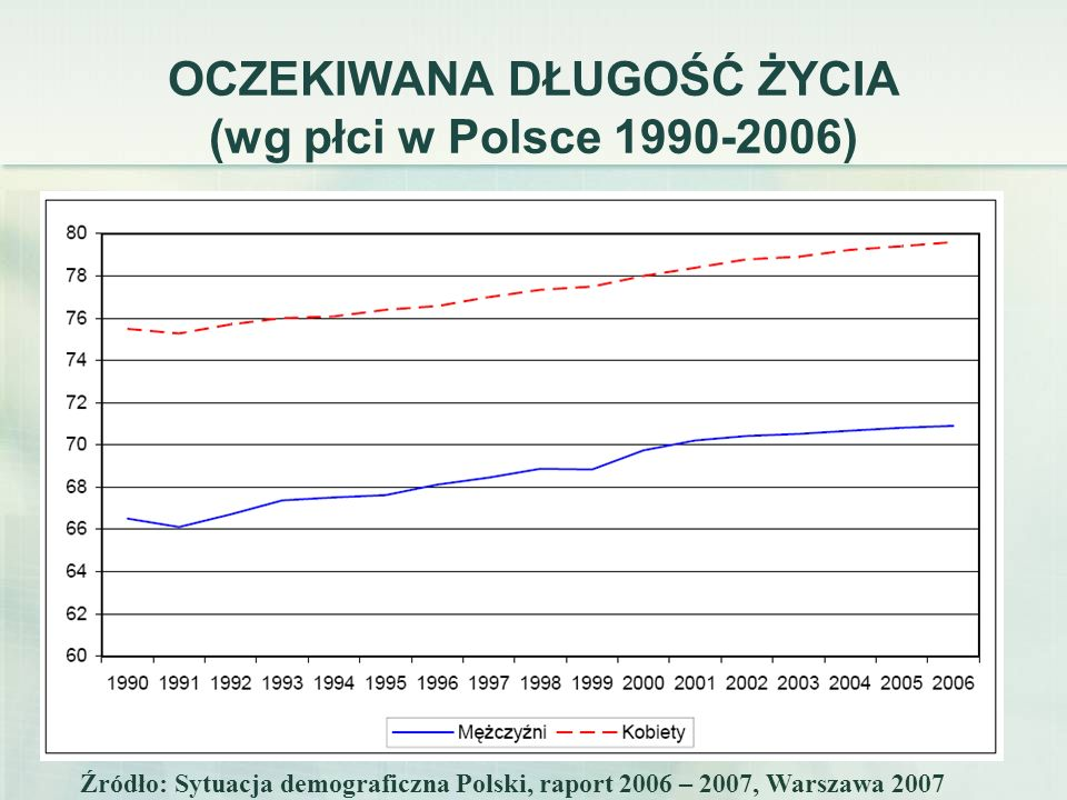 OCZEKIWANA DŁUGOŚĆ ŻYCIA (wg płci w Polsce 1990-2006)
