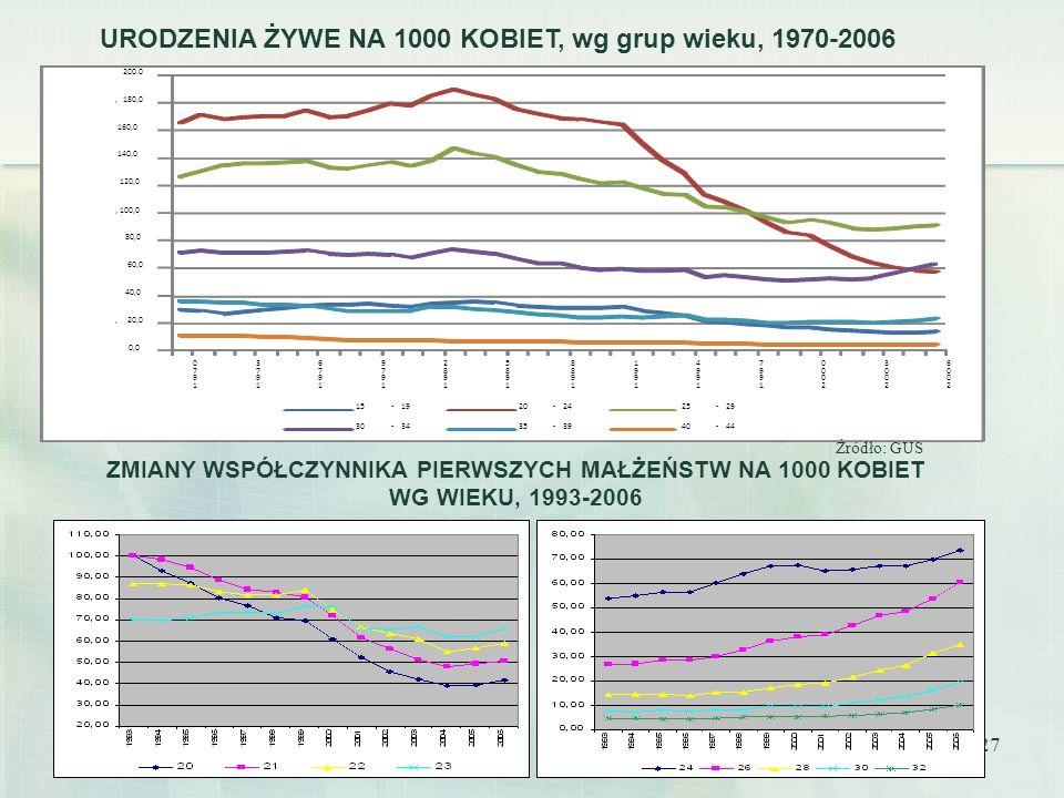 URODZENIA ŻYWE NA 1000 KOBIET, wg grup wieku, 1970-2006