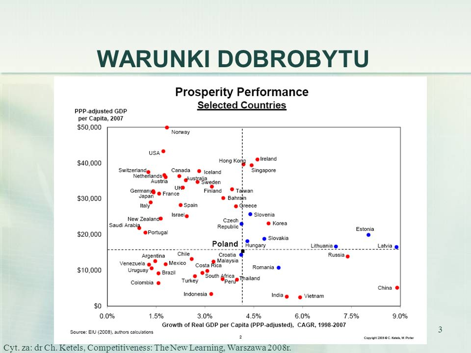 WARUNKI DOBROBYTU Cyt. za: dr Ch. Ketels, Competitiveness: The New Learning, Warszawa 2008r.