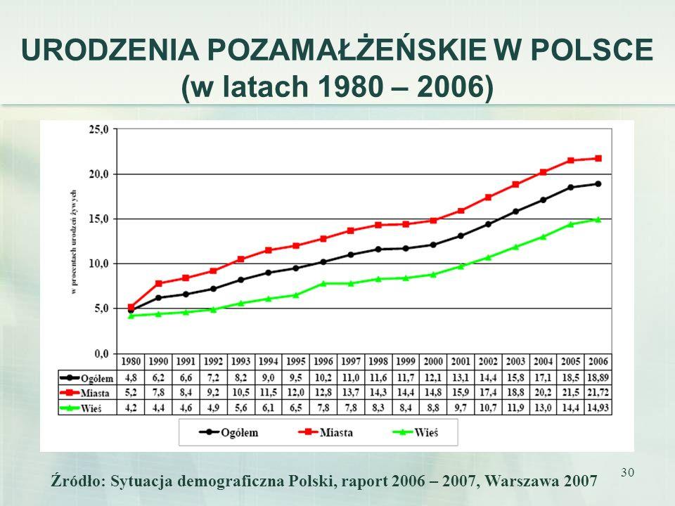 URODZENIA POZAMAŁŻEŃSKIE W POLSCE (w latach 1980 – 2006)
