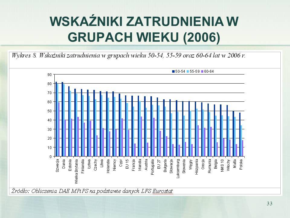 WSKAŹNIKI ZATRUDNIENIA W GRUPACH WIEKU (2006)
