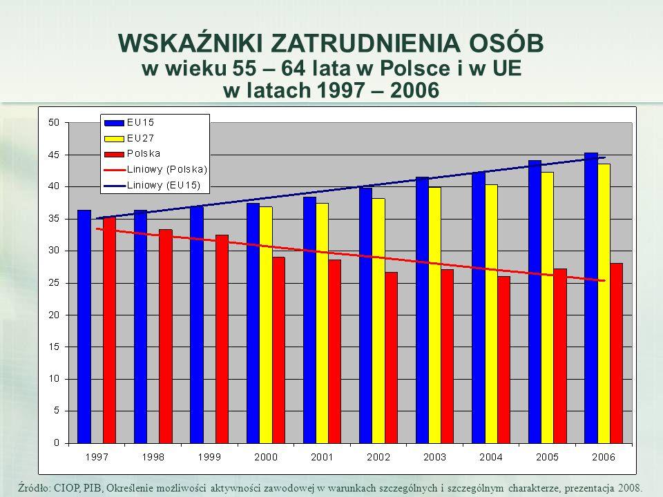 WSKAŹNIKI ZATRUDNIENIA OSÓB w wieku 55 – 64 lata w Polsce i w UE
