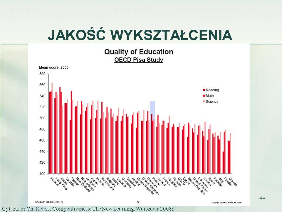 JAKOŚĆ WYKSZTAŁCENIA Cyt. za: dr Ch. Ketels, Competitiveness: The New Learning, Warszawa 2008r.