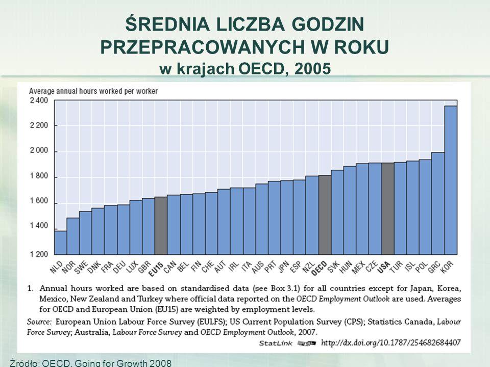 ŚREDNIA LICZBA GODZIN PRZEPRACOWANYCH W ROKU w krajach OECD, 2005
