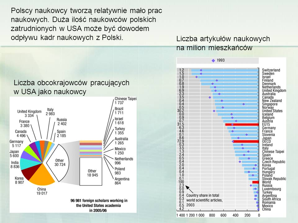 Polscy naukowcy tworzą relatywnie mało prac naukowych