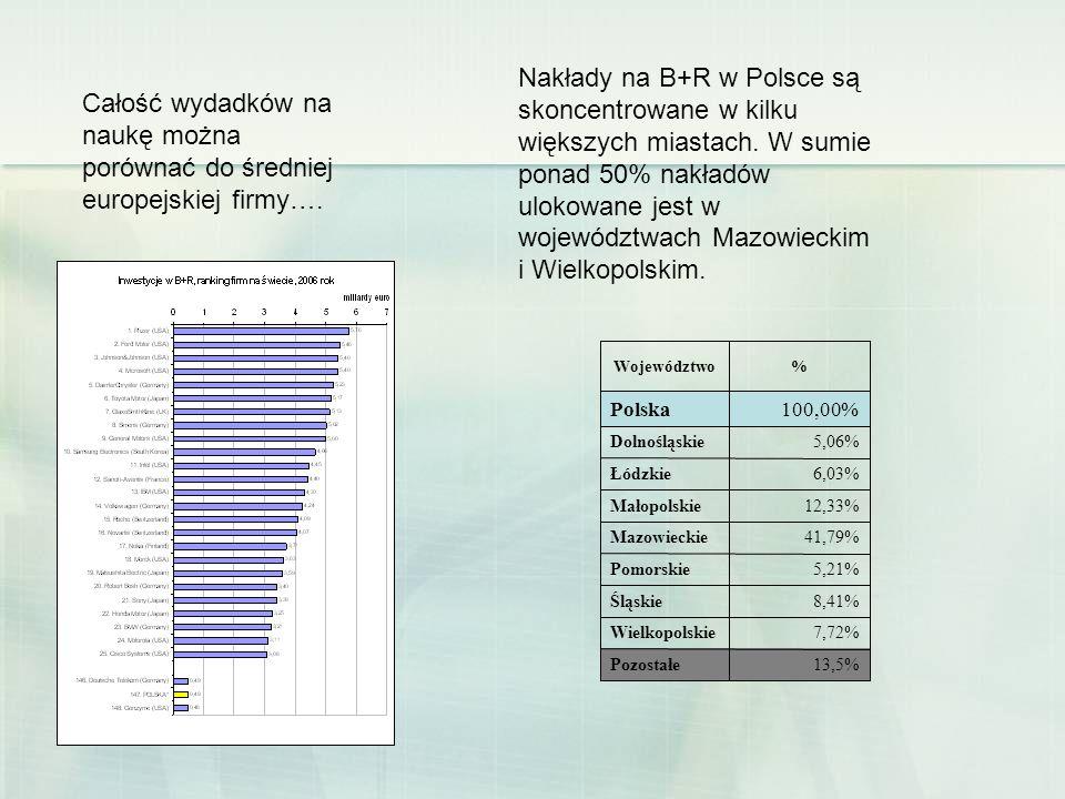 Nakłady na B+R w Polsce są skoncentrowane w kilku większych miastach