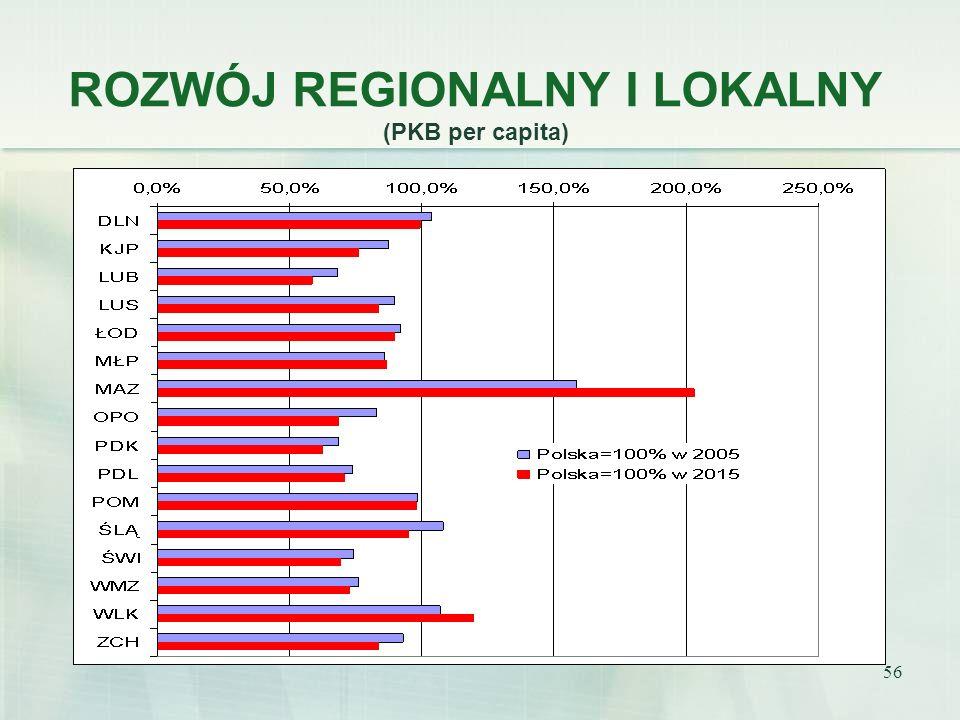 ROZWÓJ REGIONALNY I LOKALNY (PKB per capita)