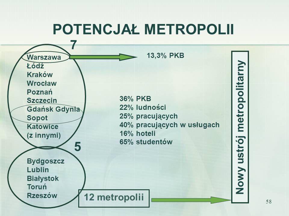 Nowy ustrój metropolitarny