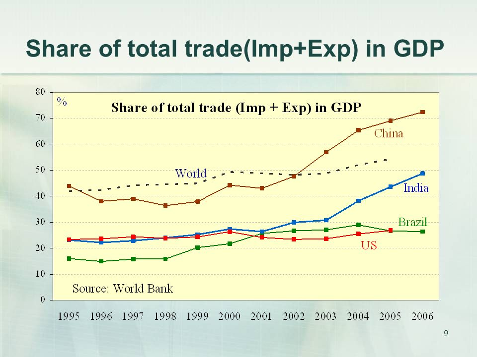 Share of total trade(Imp+Exp) in GDP