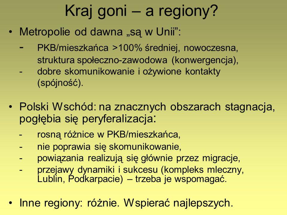Kraj goni – a regiony - rosną różnice w PKB/mieszkańca,